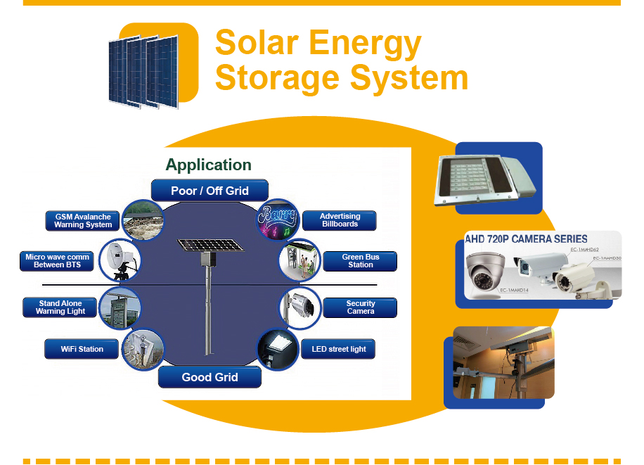 Solar太陽能-Solar Energy Storage System